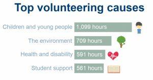 top-volunteering-causes-