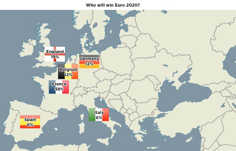 euro-2020-predictions