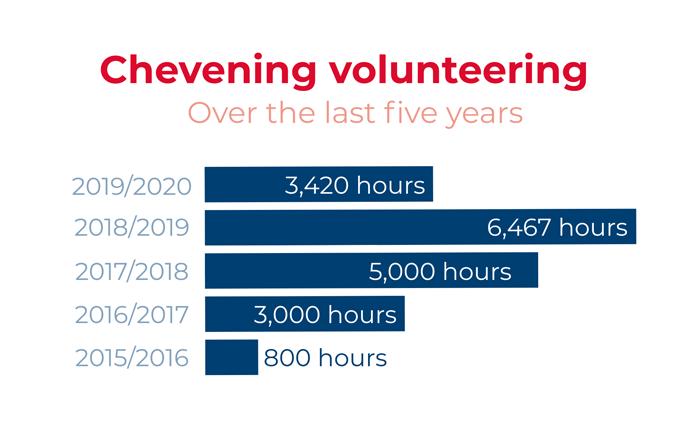 Volunteering statistics